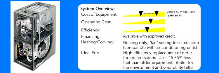 High-Efficiency Gas Furnaces in Bellingham, Ferndale, Lynden, WA - Marr's Heating & AC