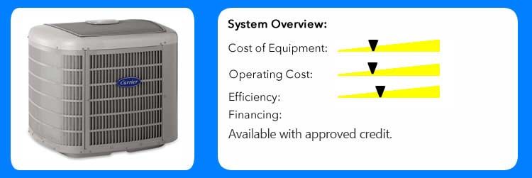 Air Conditioning Equipment Cost, Operating Cost, Efficiency, and Financing
